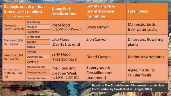 Grand Canyon Table