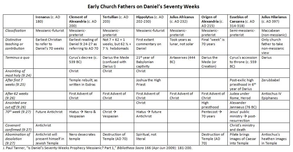 Resources on Daniel's Seventy Weeks | Allkirk Network